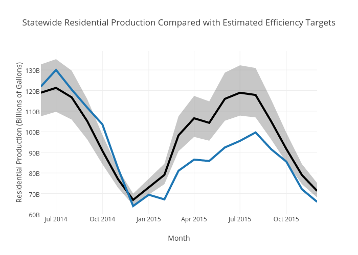 Statewide Residential Production Compared with Estimated Efficiency Targets | line chart made by Patwater | plotly