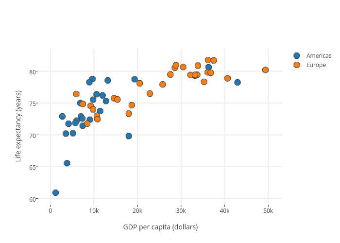 Life expectancy (years) vs GDP per capita (dollars) | scatter chart made by Pbugnion | plotly