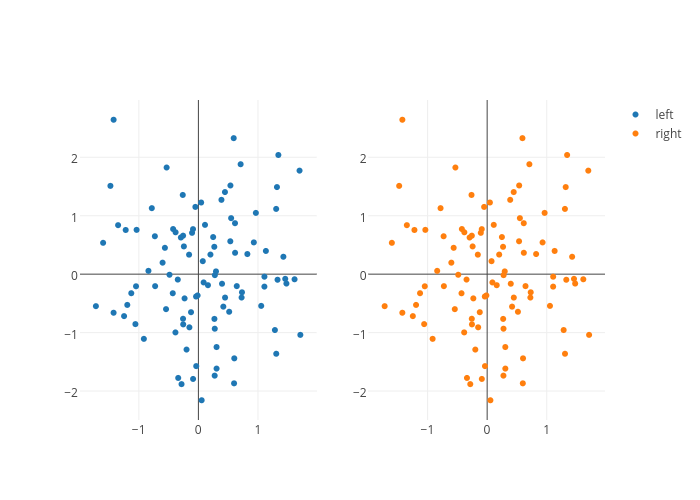 left vs right | scatter chart made by Pbugnion | plotly