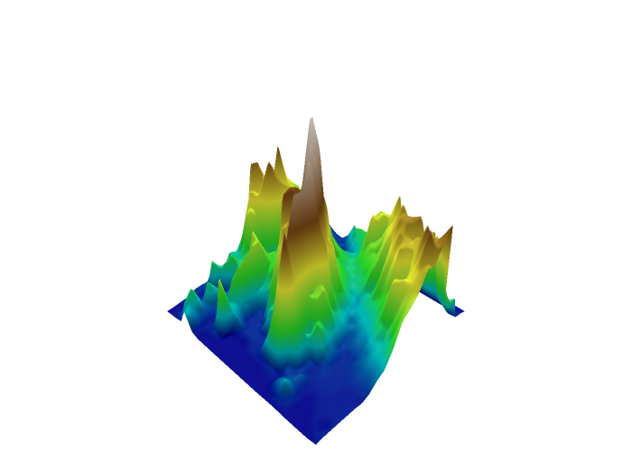 surface made by Pbugnion | plotly