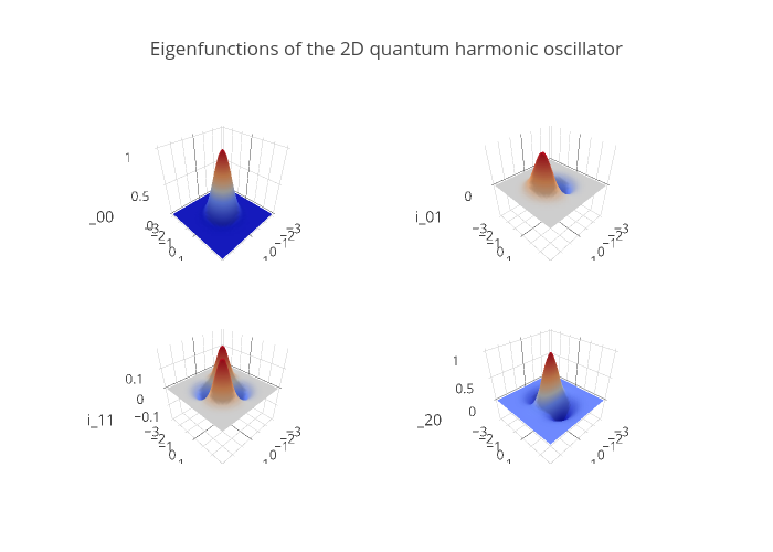 Eigenfunctions of the 2D quantum harmonic oscillator | surface made by Pbugnion | plotly