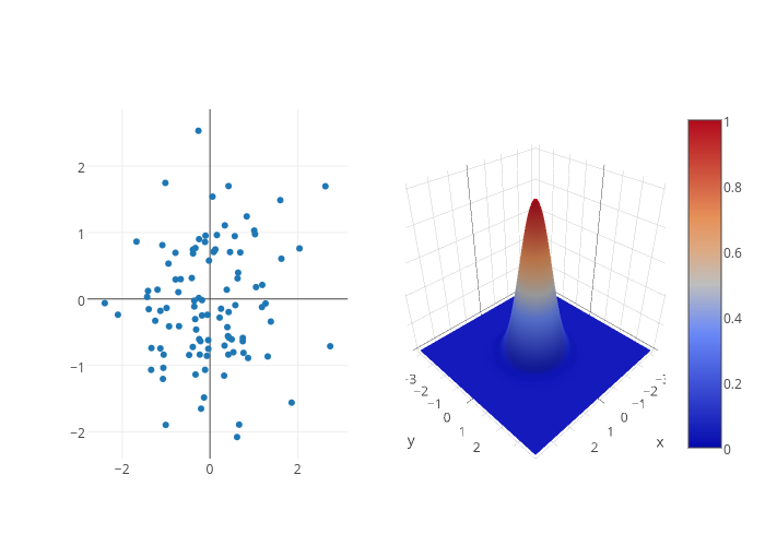 scatter chart made by Pbugnion | plotly