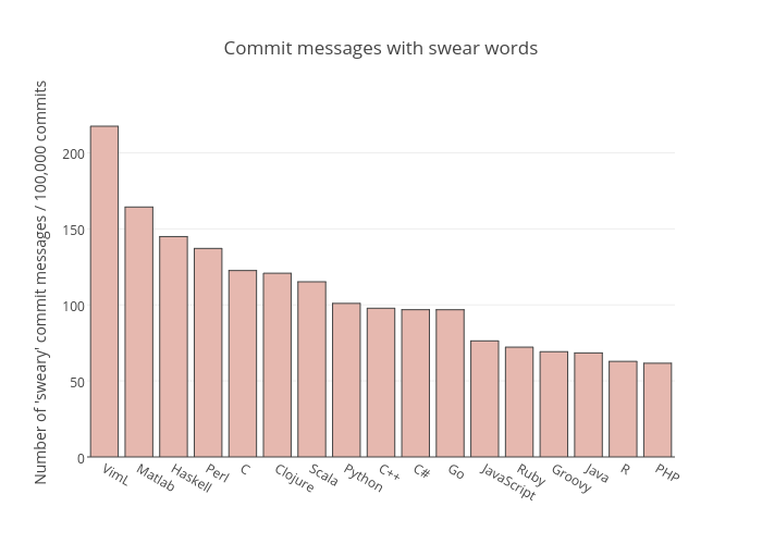 Commit messages with swear words | bar chart made by Pbugnion | plotly