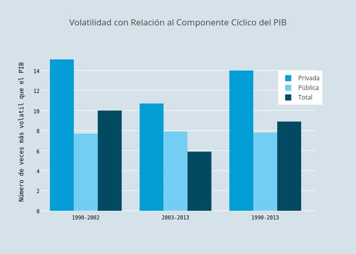 Volatilidad con Relación al Componente Cíclico del PIB | bar chart made by Pcubaborda | plotly