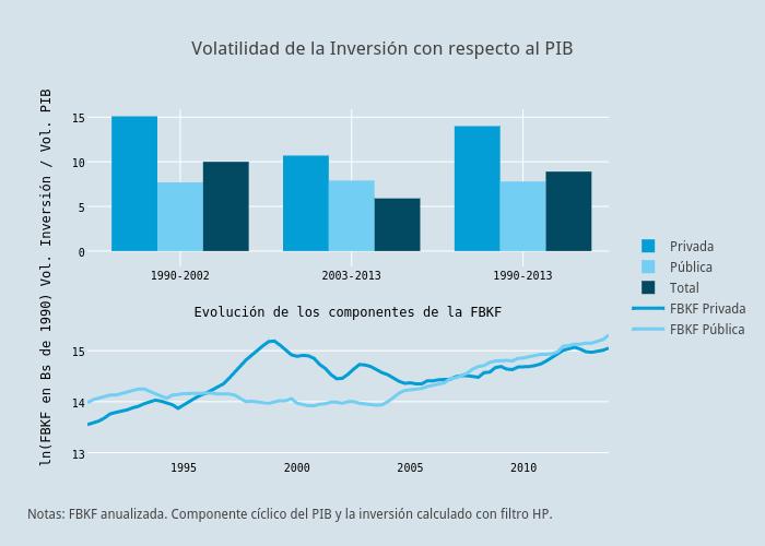Volatilidad de la Inversión con respecto al PIB   bar chart made by Pcubaborda   plotly