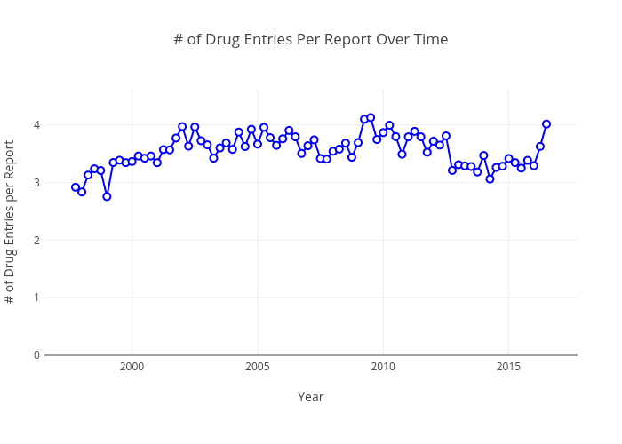 # of Drug Entries Per Report Over Time |  made by Pdanese | plotly