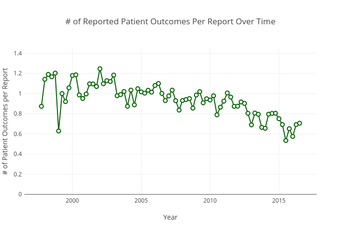 # of Reported Patient Outcomes Per Report Over Time |  made by Pdanese | plotly