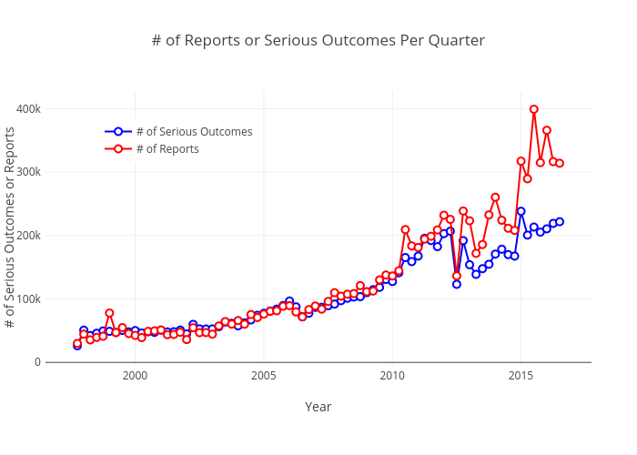# of Reports or Serious Outcomes Per Quarter |  made by Pdanese | plotly