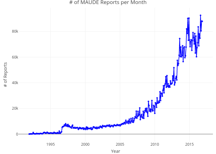 # of MAUDE Reports per Month | line chart made by Pdanese | plotly