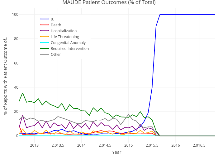 MAUDE Patient Outcomes (% of Total)   line chart made by Pdanese   plotly