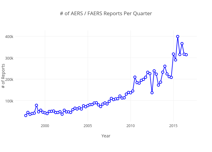 # of AERS / FAERS Reports Per Quarter | line chart made by Pdanese | plotly