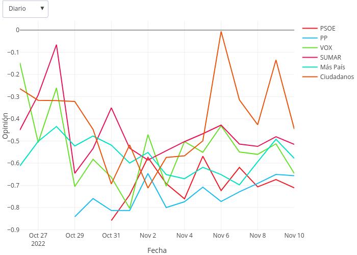 Opinión vs Fecha | line chart made by Pelayoqc90 | plotly
