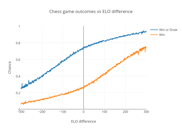 Chess game outcomes vs ELO difference | line chart made by Peterellisjones | plotly