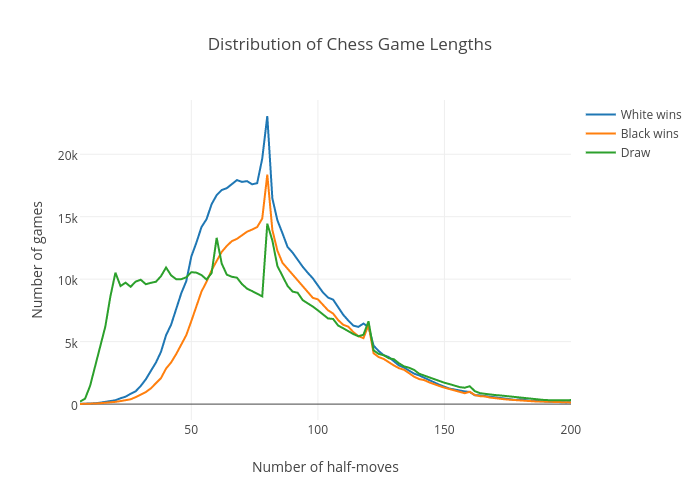 Distribution of Chess Game Lengths | line chart made by Peterellisjones | plotly