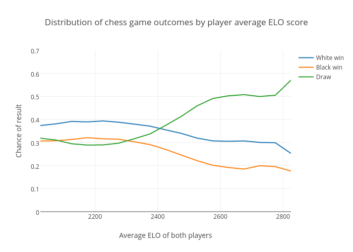 Distribution of chess game outcomes by player average ELO score | line chart made by Peterellisjones | plotly
