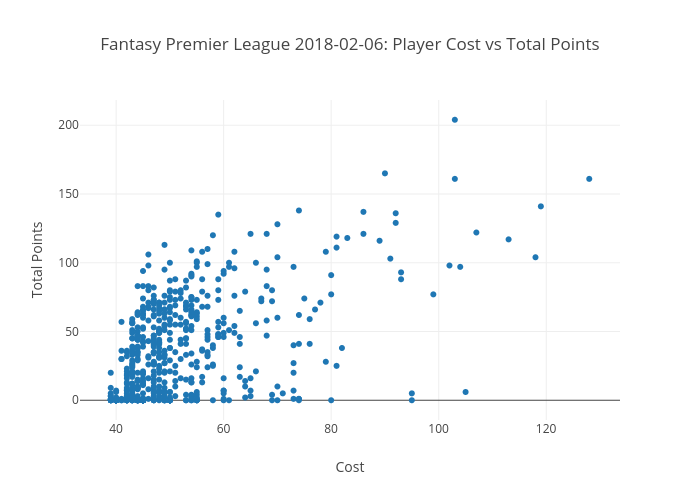 Fantasy Premier League 2018-02-06: Player Cost vs Total Points | scatter chart made by Peterellisjones | plotly