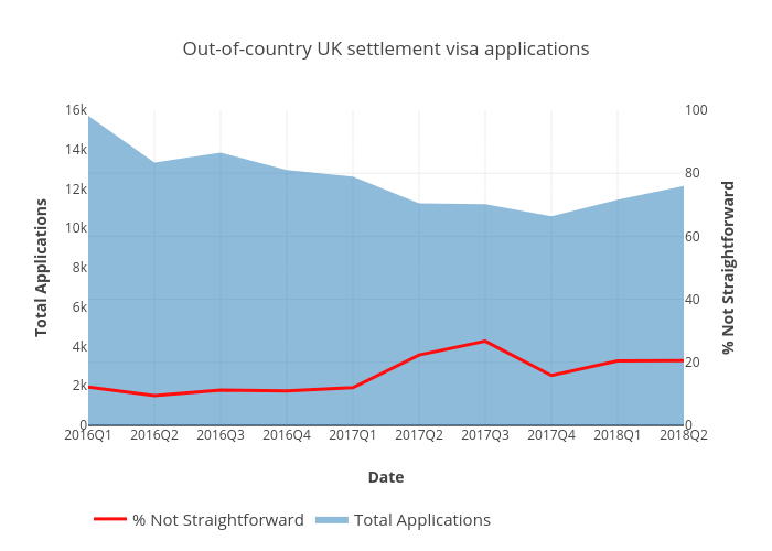 Out-of-country UK settlement visa applications | line chart made by Peterellisjones | plotly