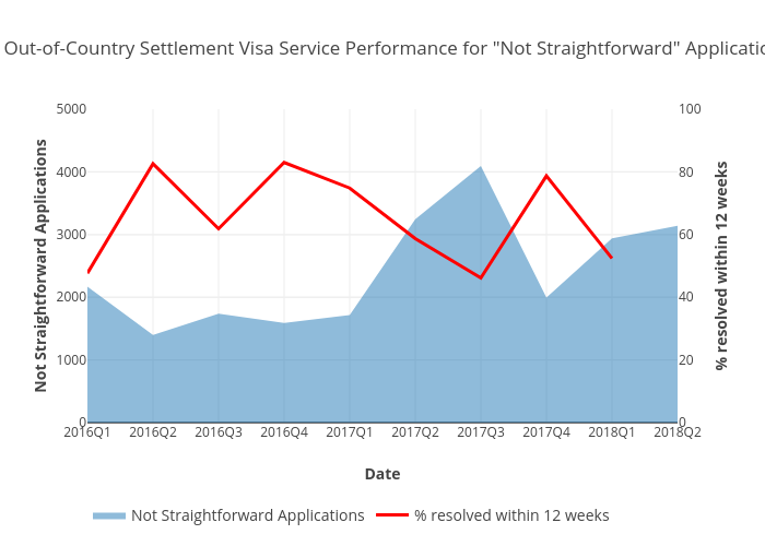 """UK Out-of-CountrySettlement Visa Service Performance for """"Not Straightforward"""" Applications 