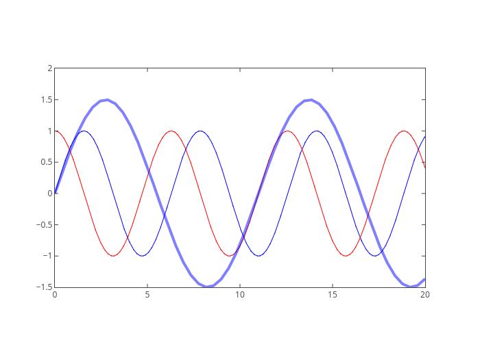sine, cosine, sine - fit | line chart made by Peymal | plotly