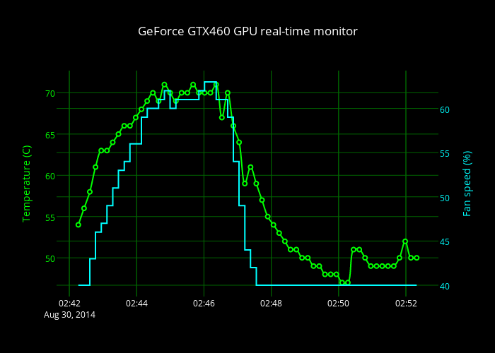 GeForce GTX460 GPU real-time monitor | line chart made by Pfsq | plotly