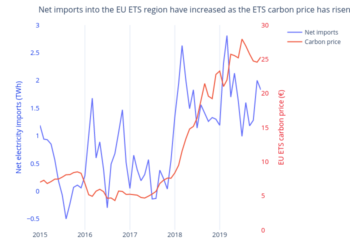 Net imports into the EU ETS region have increased as the ETS carbon price has risen | line chart made by Philosofa | plotly