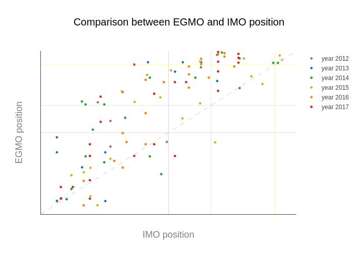 EGMO-IMO