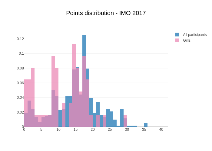 IMO points