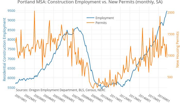 Portland MSA: Construction Employment vs. New Permits (monthly, SA) | line chart made by Phulseman | plotly