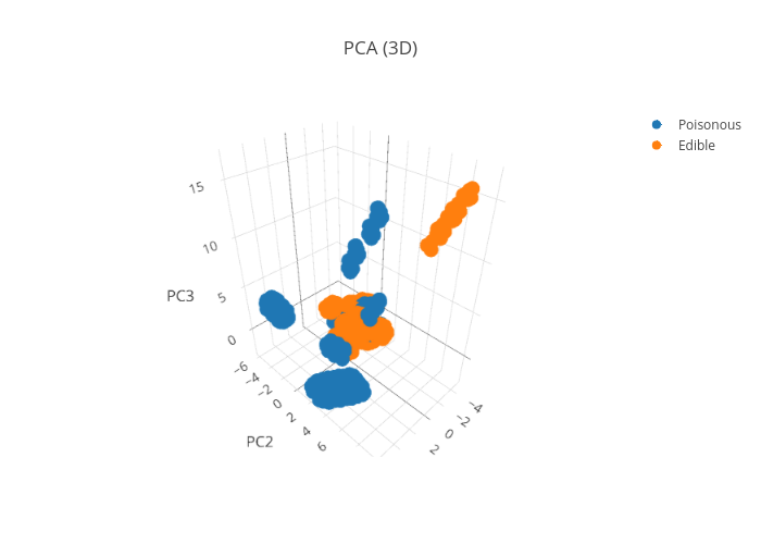PCA (3D) | scatter3d made by Pierpaolo28 | plotly