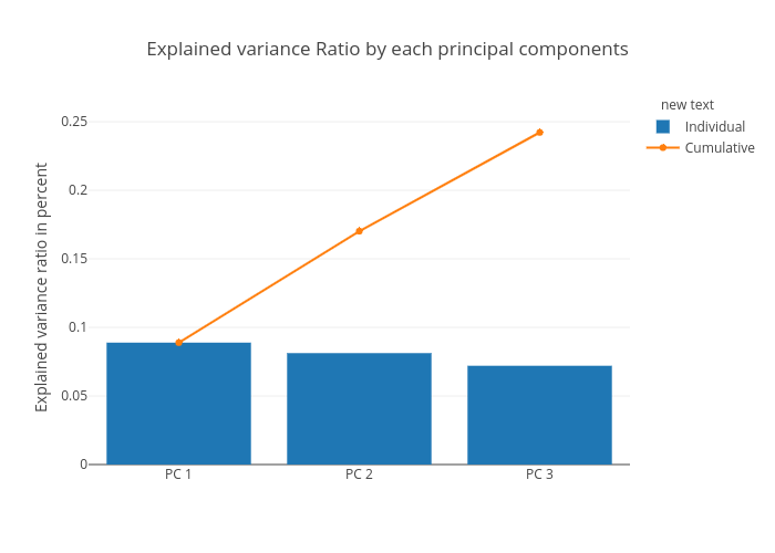 Explained variance Ratio by each principal components   bar chart made by Pierpaolo28   plotly