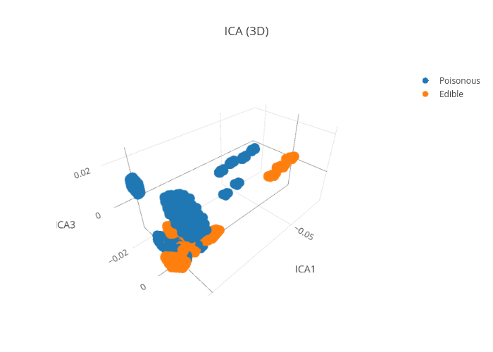 ICA (3D) | scatter3d made by Pierpaolo28 | plotly