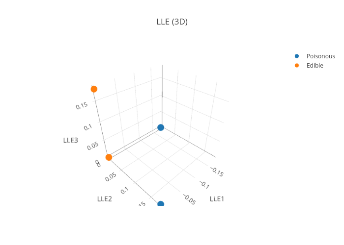 LLE (3D)   scatter3d made by Pierpaolo28   plotly