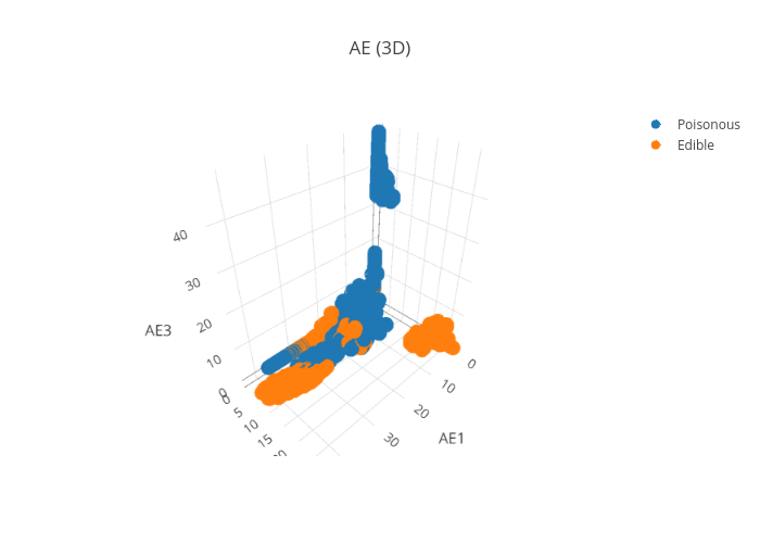 AE (3D) | scatter3d made by Pierpaolo28 | plotly