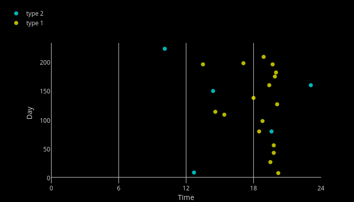   scatter chart made by Pikaro   plotly