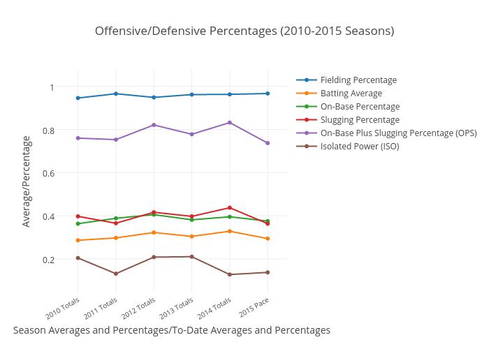Offensive/Defensive Percentages (2010-2015 Seasons)