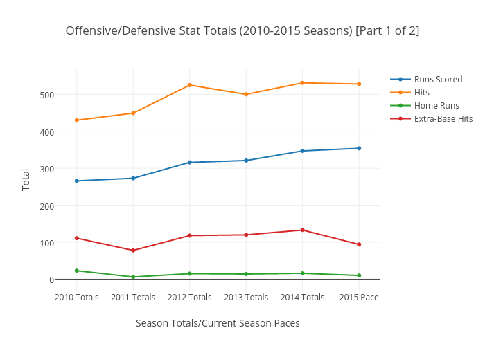 Offensive/Defensive Stat Totals (2010-2015 Seasons) [Part 1 of 2]