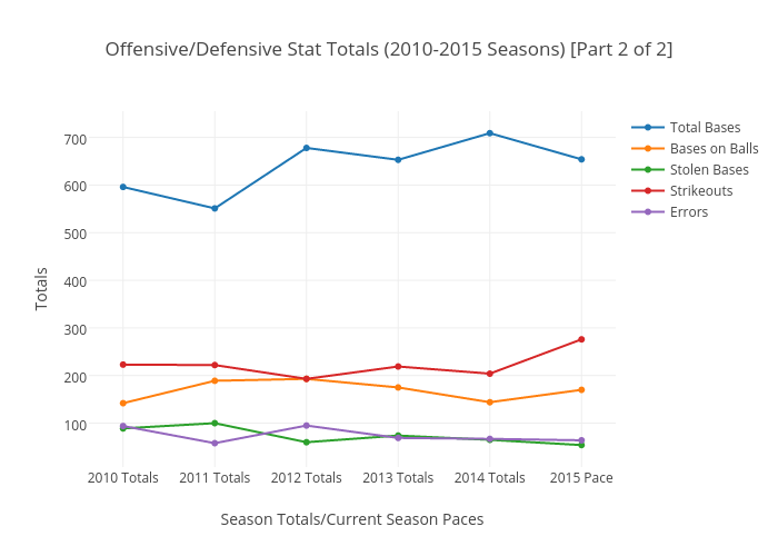 Offensive/Defensive Stat Totals (2010-2015 Seasons) [Part 2 of 2]