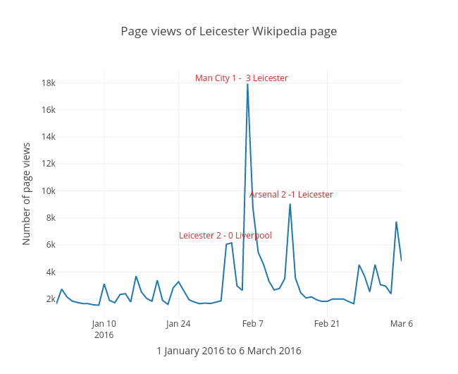 Page views of Leicester Wikipedia page | scatter chart made by Pjwhite | plotly