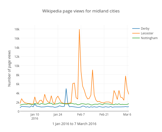 Wikipedia page views for midland cities | scatter chart made by Pjwhite | plotly