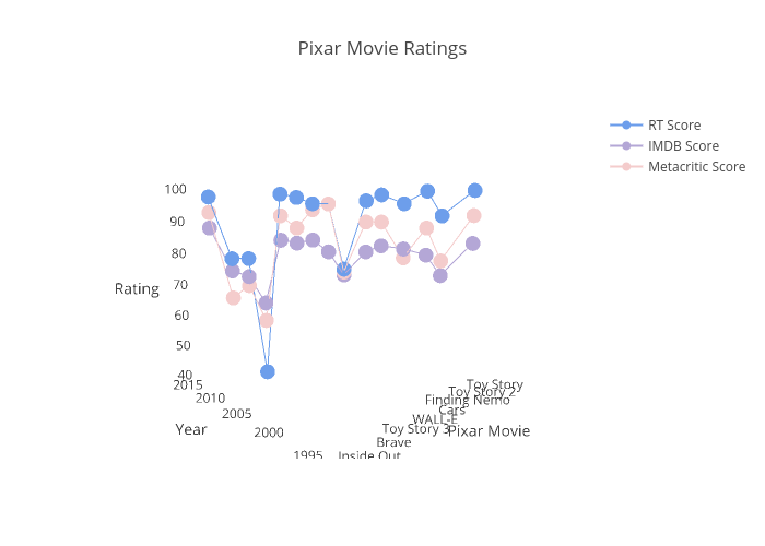 Pixar Movie Ratings   scatter3d made by Pkilla   plotly