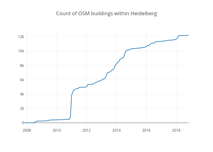 Jupyter Notebook: ohsome API | Heidelberg Institute for
