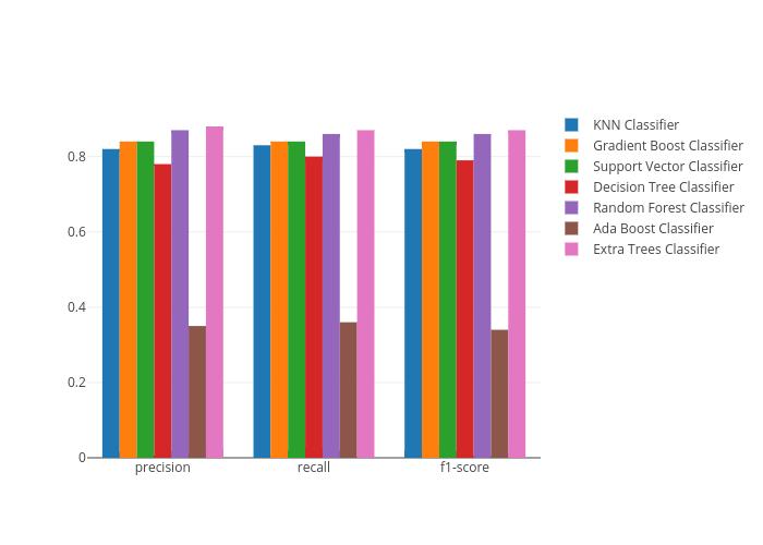 KNN Classifier, Gradient Boost Classifier, Support Vector