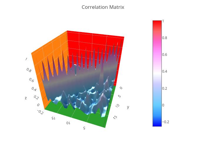 Correlation Matrix | surface made by Plotly js | plotly