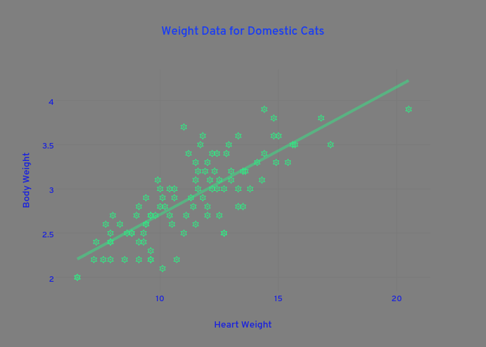 Weight Data for Domestic Cats   scatter chart made by Plotly2_demo   plotly