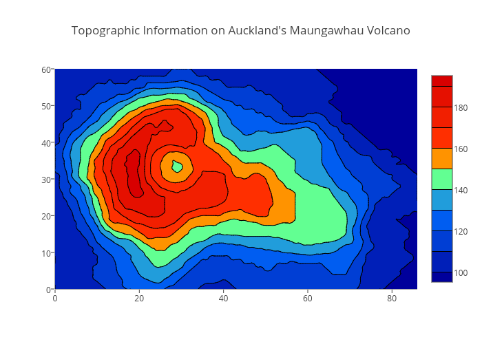 Topographic Information on Auckland's Maungawhau Volcano | contour made by Plotly2_demo | plotly