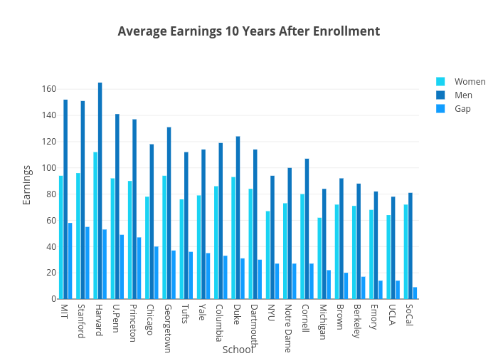 Average Earnings 10 Years After Enrollment | grouped bar chart made by Plotly2_demo | plotly