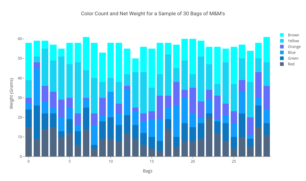 Stacked Bar Charts in Plotly 20 – Sample Css Color Chart