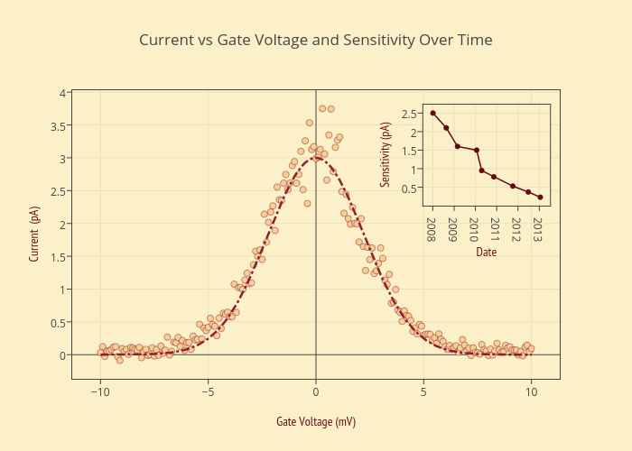 Current vs Gate Voltage and Sensitivity Over Time | scatter chart made by Plotly2_demo | plotly