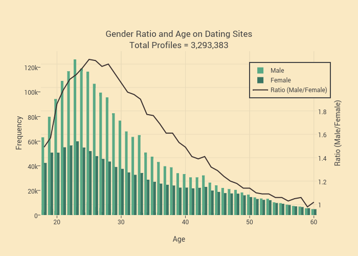 Online dating gender ratios by age