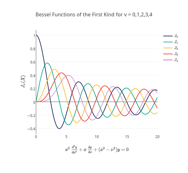 Bessel Functions of the First Kind for v = 0,1,2,3,4 | line chart made by Plotly2_demo | plotly